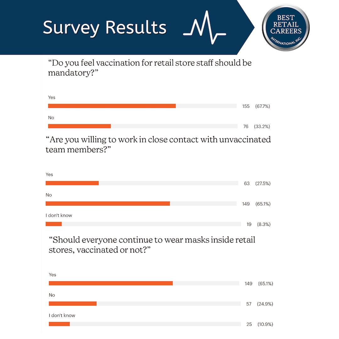 Survey results from COVID retail employee survey
